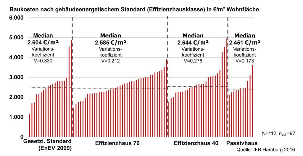 F+B-Studie Baukosten Hamburg