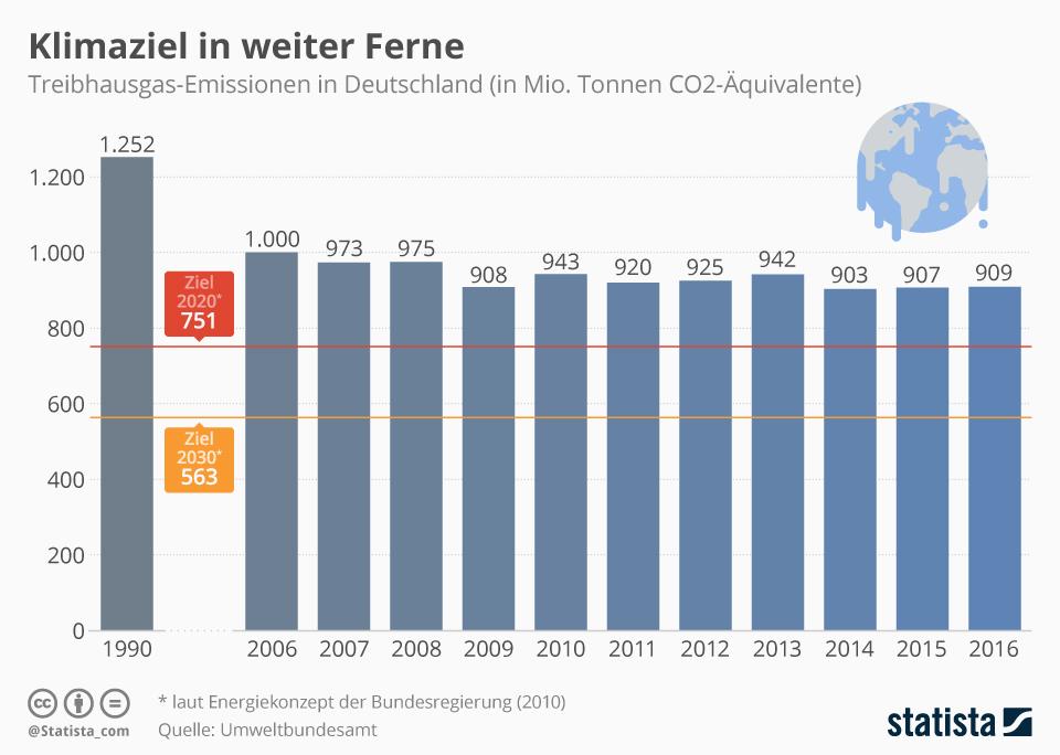 Die Grafik zeigt die Treibhausgas-Emissionen in Deutschland in Millionen Tonnen CO2-Äquivalente.  Quelle: Statistica
